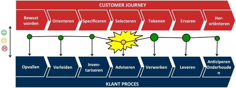 Customer Jouerney - Klantproces
