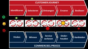 Customer journey versus commercieel proces