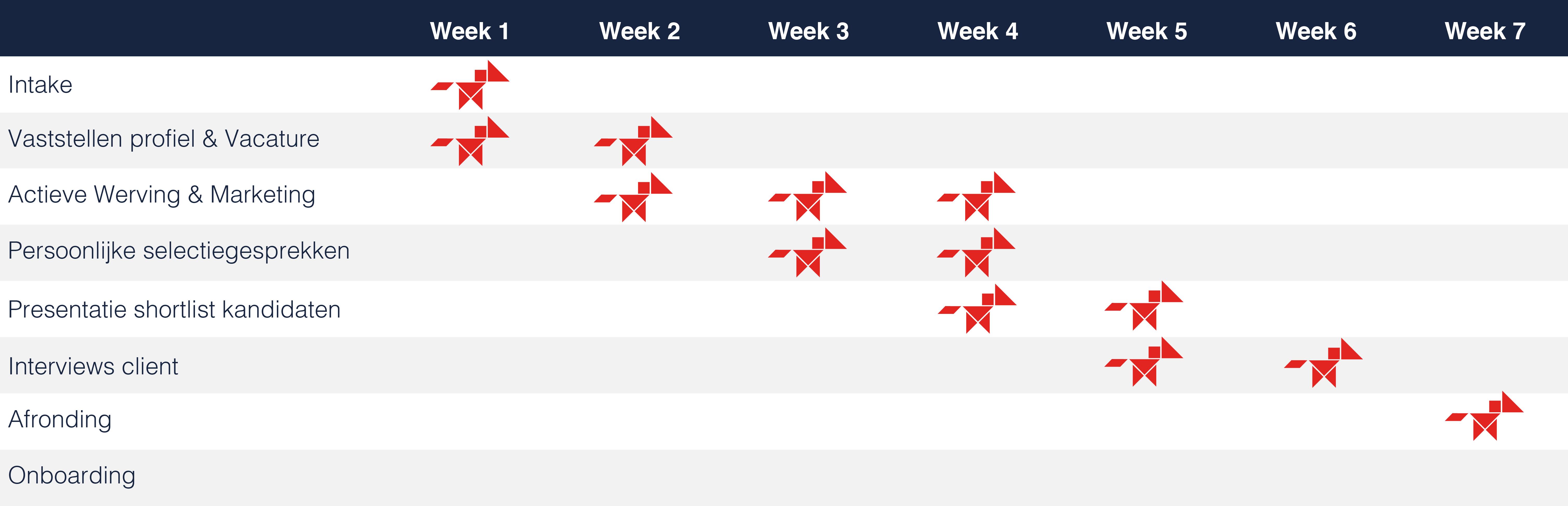 werving en selectie sales tabel